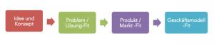 RESULTING_Startup-Mentoring